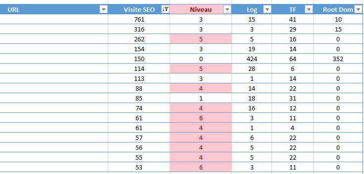 Analyse de log